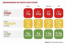 Food Packaging Traffic Light System Food Labelling Regulations Don T Leave It Until The Last