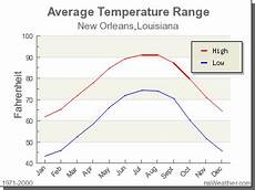 Orleans Ma Tide Chart 2017 Climate In New Orleans Louisiana