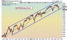 S P 500 Chart 200 Day Moving Average S Amp P 500 Technical Support Update Levels And Breadth See