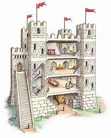 Castle Keep Design Room 5 World History Medieval Castles