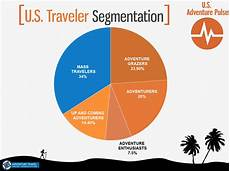 Travel Percentage Using The Us Adventure Travel Personas To Strengthen Your