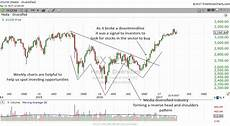 Weekly Stock Charts How To Use Weekly Stock Charts To Find Investing Opportunities