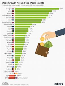 Day Chart 2018 Chart Wage Growth Around The World In 2018 Statista
