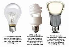 Type C Light Bulb How To Reduce Your Heating Bill Our Service Company