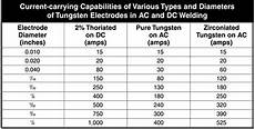 7018 Welding Rod Sizes Chart A Story Of Successful Engineer Ac Dc Current Amp