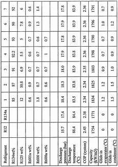 R134a To R12 Conversion Chart How To Retrofit R12 To R134a Toyota