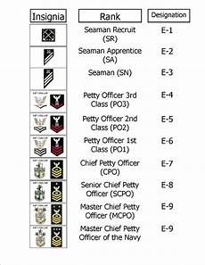 Navy Enlisted Ranks Chart Navy Officer Pay Vs Navy Enlisted Pay Infobarrel