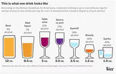 How Much Sugar In Alcoholic Drinks Chart The Hidden Calories In Your Booze Explained Vox