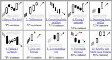 chart analysis patterns most effective technical analysis patterns most important