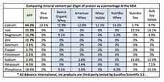 Protein Powder Comparison Chart Green Marine Protein