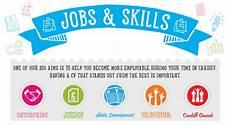 Skill Job Jobs Amp Skills