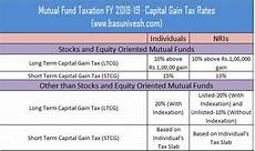 Capital Gain Rate Chart How To Download Ltcg Tax Statement Of Equity Mutual Funds