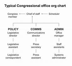 Congressional Structure Chart Datapoint Congressional Office Organizational Chart