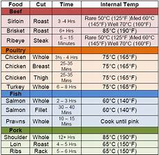 Grilling Meat Temperature Chart Time To Take Your Temperature Campfire Chili