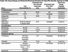 Diuretic Dose Comparison Chart Nkf Kdoqi Guidelines
