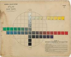 Munsell Chart All Color Matters Munsell S Crusade To Instruct The Masses