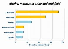 Etg Alcohol Chart Etg Alcohol Testing Revisited Urine Vs Fluids