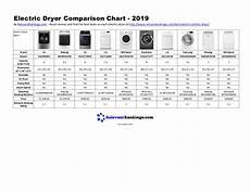 Dryer Comparison Chart Electric Dryer Comparison Chart 2019