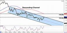 Chf Jpy Chart Intraday Charts Update Channel Patterns On Eur Nzd Amp Chf