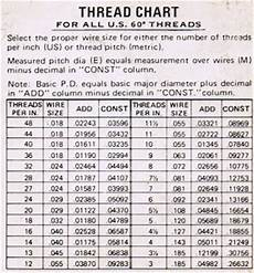 Dee Thread Chart Thread Inspection An Overview Of The Most Popular Methods