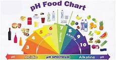 Alkaline Ph Level Chart Achieve Optimal Ph With Pascoe Basentabs