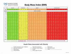Bmi Guidelines What Should I Weigh Prescription Fitness Personal
