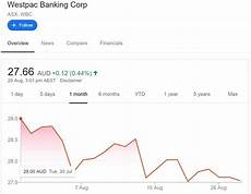 Westpac Share Price Chart Why The Westpac Share Price Is Down 5 In August