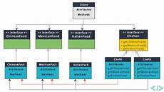 Abstract Design Pattern In Java Example Abstract Factory Design Pattern In Java Codenuclear