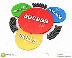 Good Skills And Abilities Success From Knowledge Abilities And Skills Stock