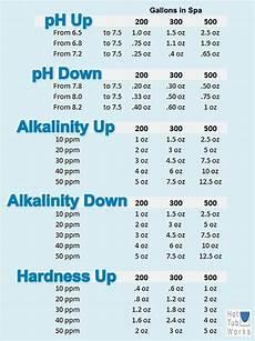 Swimming Pool Chemical Dosage Chart Spa Chemical Dosage Charts Hottubworks Spa Amp Tub