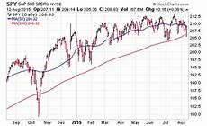 S P 500 Chart 200 Day Moving Average S Amp P 500 Spy Decision Time For Trend Followers