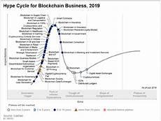 Gartner Chart Technology Gartner 2019 Hype Cycle For Blockchain Business Shows