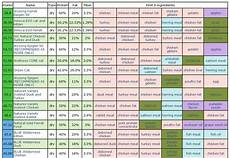 Cat Food Comparison Chart How Much Dry Food To Feed Cat Cat And Dog Lovers