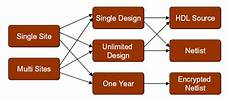 Asic And Fpga Design Notes D 68000 Microcoprocessor Ip Core For Asic And Fpga
