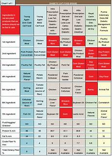 Cat Food Comparison Chart Diabetic Cat Food Cat And Dog Lovers