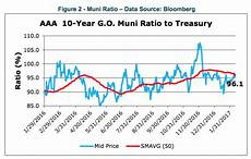 Municipal Bond Chart Municipal Bonds Vs Us Treasury Bond Yield Comparison My