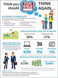 Fsbo Property Thinking Of Selling Your Home Great Reasons Not To Fsbo