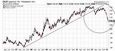 Japanese Yen Futures Chart Why Aren T We Looking At The Japanese Economic Lesson