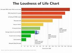 Db Chart For Noise Levels Is Silence Golden How Office Noise Affects Productivity