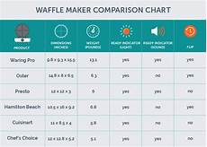 Comparison Chart Maker The Best Waffle Maker Of 2018 Your Best Digs