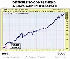 Tumblr Stock Chart Chris Ciovacco S Tumblr Skeptical Bias Toward Stocks