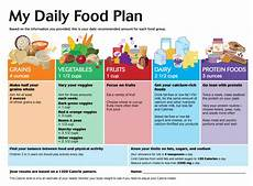 Perfect Health Diet Food Chart Most Healthy Eating Food Chart Healthy Food Plan