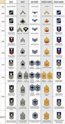 Navy Enlisted Ranks Chart United States Military Rank Structure For The Air Force