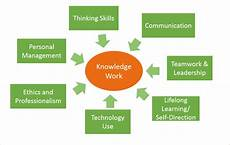 What Skills And Experience Can You Bring To This Role Reflections On Learning Success The 7 Skills Of Knowledge