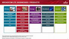 Stb Org Chart Broadcom Corp Form 8 K Ex 99 3 May 28 2015