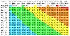 Bmi Chart Metric Calculate Bmi With Bmi Calculator For Men And Women