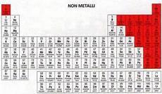 tavola dei metalli non metalli