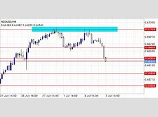 GOOD Trading Opportunity On NZDUSD(FOREX)   Investment