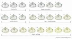what is the best diamond color grade to buy insider advice