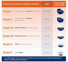 Ckd Stages Chart Estimated Glomerular Filtration Rate Egfr National